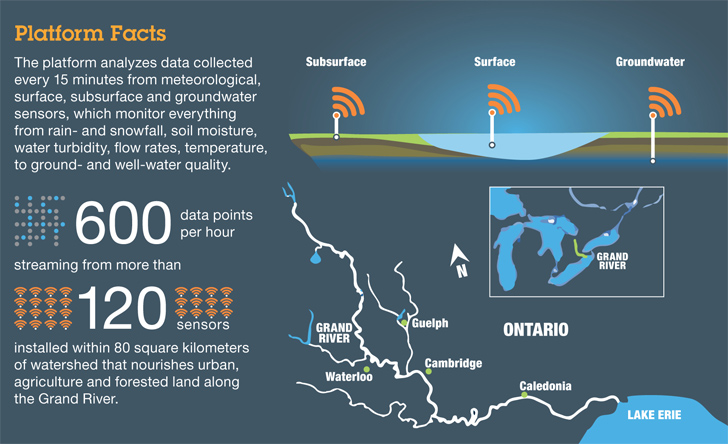 grand-river-watershed-infographic-ibm