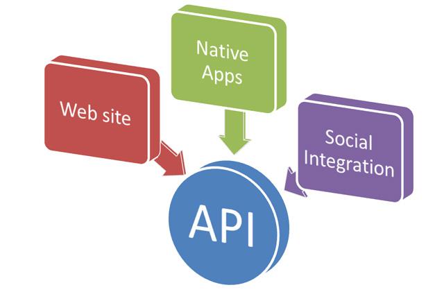 API là gì trong lập trình web ?