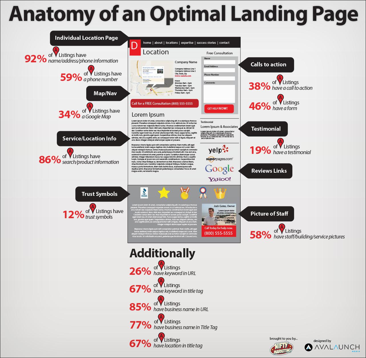 landing page là gì? cách xây dựng landing page đẹp và chuyên nghiệp